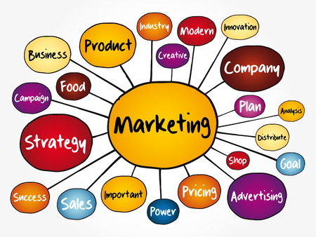 Marketing Strategy and Core Objectives of Product mind map flowchart, business concept for presentations and reports