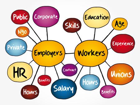 Organigramme de la carte mentale des employeurs et des travailleurs, concept d'entreprise pour les présentations et les rapports Vecteurs