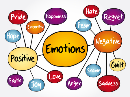 Human emotion mind map, positive and negative emotions, flowchart concept for presentations and reports 일러스트