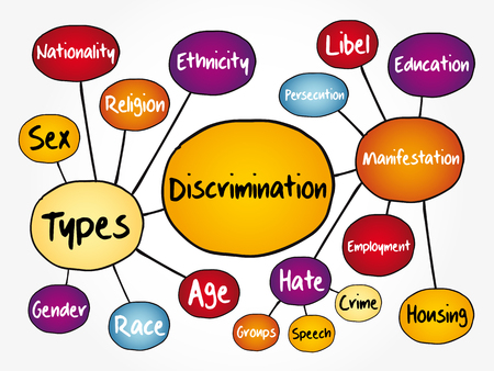 Discrimination mind map flowchart, social concept for presentations and reports