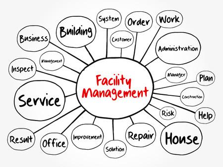 Diagramma di flusso della mappa mentale di Facility Management, concetto di business per presentazioni e report