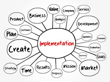 Implementation mind map flowchart, business concept for presentations and reports Ilustración de vector