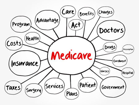 Medicare mind map flowchart, health concept for presentations and reports Illustration