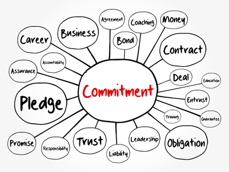 Commitment mind map flowchart, business concept for presentations and reports