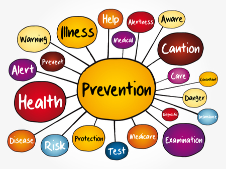 Prevention mind map flowchart, concept for presentations and reports Vektorové ilustrace