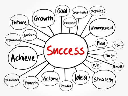 Success mind map flowchart, business concept for presentations and reports Иллюстрация