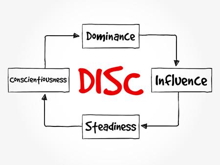 Acronyme DISC (Dominance, Influence, Stabilité, Conscience) - outil d'évaluation personnelle pour améliorer la productivité du travail, le concept d'entreprise et d'éducation Vecteurs