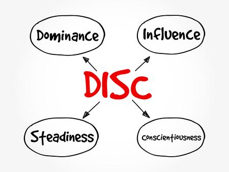 Acrónimo de DISC (Dominance, Influence, Steadiness, Conscientiousness): herramienta de evaluación personal para mejorar la productividad laboral, el concepto empresarial y educativo