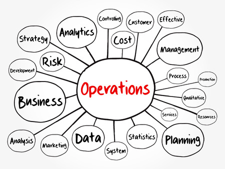 Operations mind map flowchart, business concept for presentations and reports