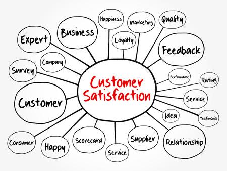 Mindmap-Flussdiagramm zur Kundenzufriedenheit, Geschäftskonzept für Präsentationen und Berichte Vektorgrafik