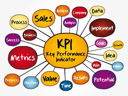 KPI - organigramme de la carte mentale des indicateurs de performance clés, concept d'entreprise pour les présentations et les rapports