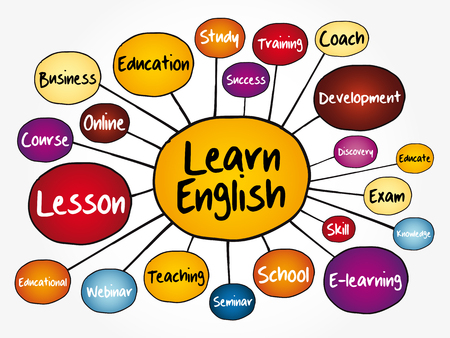 Learn English mind map flowchart, education concept for presentations and reports