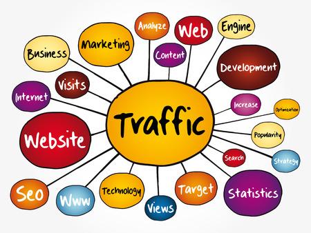 Diagrama de flujo de mapa mental de tráfico, concepto de tecnología para presentaciones e informes
