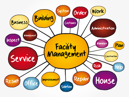 Diagramma di flusso della mappa mentale di Facility Management, concetto di business per presentazioni e report Vettoriali