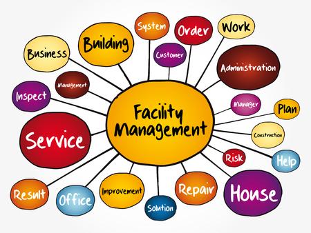 Organigramme de la carte mentale de la gestion des installations, concept d'entreprise pour les présentations et les rapports Vecteurs