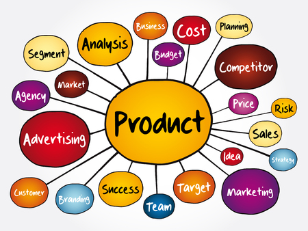 PRODUCT mind map flowchart, business concept for presentations and reports