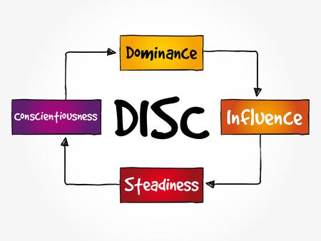 Acrónimo de DISC (Dominance, Influence, Steadiness, Conscientiousness): herramienta de evaluación personal para mejorar la productividad laboral, el concepto empresarial y educativo Ilustración de vector