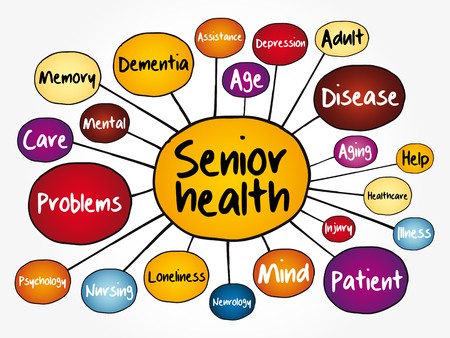 Senior health mind map flowchart, social concept for presentations and reports Illustration