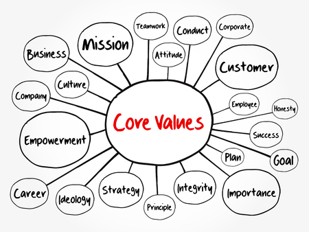 Core values mind map flowchart, business concept for presentations and reports Illustration