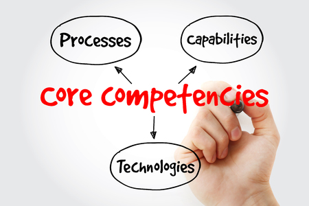 Core Competencies mind map with marker, business concept for presentations and reports Stock Photo