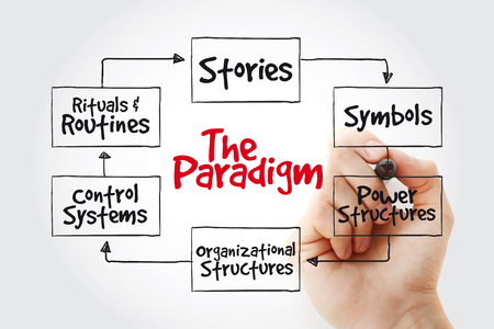 Cultural Web Paradigm with marker, strategy mind map, business concept background