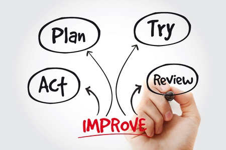 Continuous improvement process with marker, strategy mind map, business concept