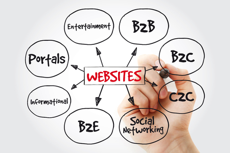 Types of websites mind map with marker, business concept strategy background Stock Photo