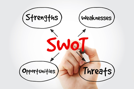 SWOT - (Strengths Weaknesses Opportunities Threats) business strategy mind map with marker, flowchart concept for presentations and reports