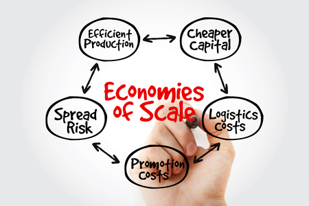 Economies of scale mind map with marker, flowchart business concept for presentations and reports