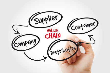 Value chain process steps with marker, business concept strategy mind map