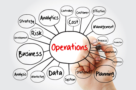 Operations mind map flowchart with marker, business concept for presentations and reports
