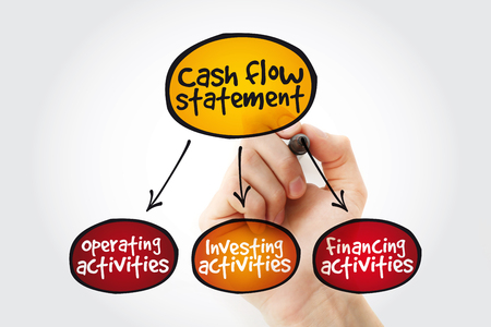 Cash flow statement mind map with marker, business concept background Stock Photo