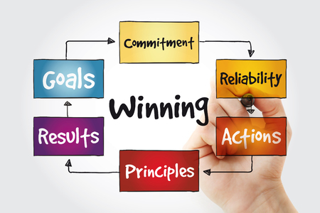 Winning qualities mind map with marker, business concept background