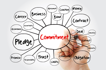 Commitment mind map flowchart with marker, business concept for presentations and reports
