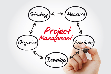 Project management mind map with marker, business concept Stock Photo