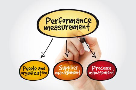Performance measurement mind map with marker, business management concept