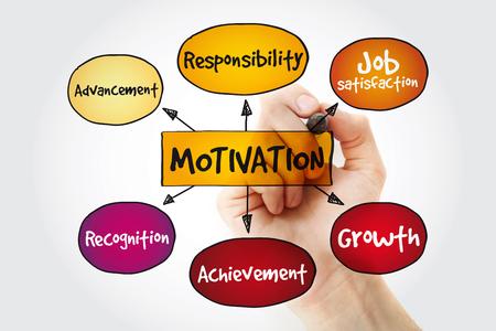 Motivation mind map with marker, business concept background