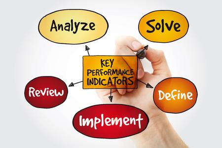 Key performance indicators mind map with marker, business diagram management concept