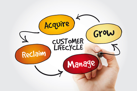 Customer life cycle with marker, marketing business management strategy