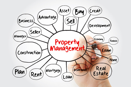 Property Management mind map flowchart with marker, business concept for presentations and reports