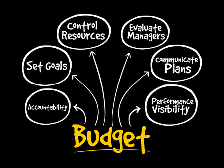 Purposes of maintaining Budget mind map flowchart business concept for presentations and reports