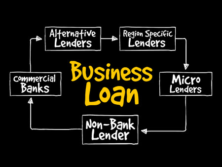 Business Loan sources mind map flowchart business concept for presentations and reports  イラスト・ベクター素材
