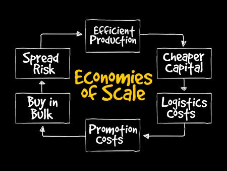 Economie di scala concetto di business diagramma di flusso mappa mentale per presentazioni e report