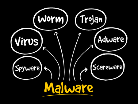 Malware mind map flowchart business technology concept for presentations and reports Archivio Fotografico - 124923816
