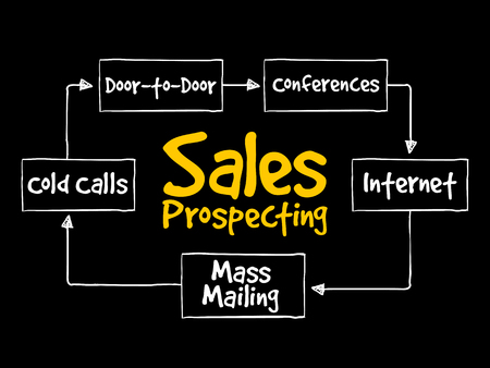Sales prospecting activities mind map flowchart business concept for presentations and reports Archivio Fotografico - 124923827