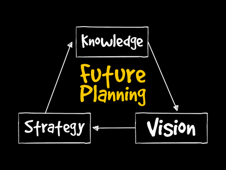 Future planning (knowledge, strategy, vision) mind map flowchart business concept for presentations and reports Archivio Fotografico - 124923830