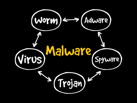 Malware mind map flowchart, technology concept for presentations and reports Illustration