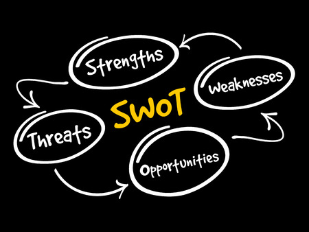 SWOT - (Strengths Weaknesses Opportunities Threats) business strategy mind map flowchart concept for presentations and reports