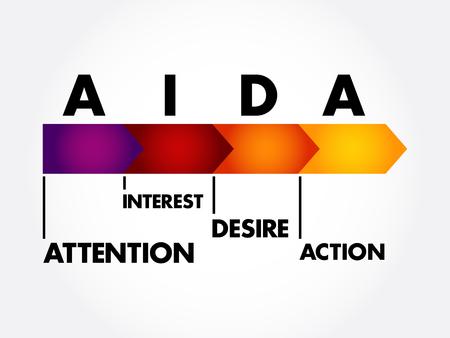 AIDA (marketing) - acronyme d'action de désir d'intérêt d'attention, fond de concept d'entreprise
