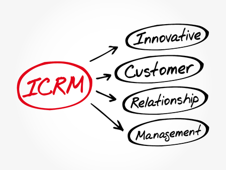 ICRM - Innovative Customer Relationship Management acronym, business concept background